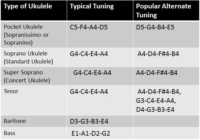 Standard and alternative tuning for different types of ukuleles