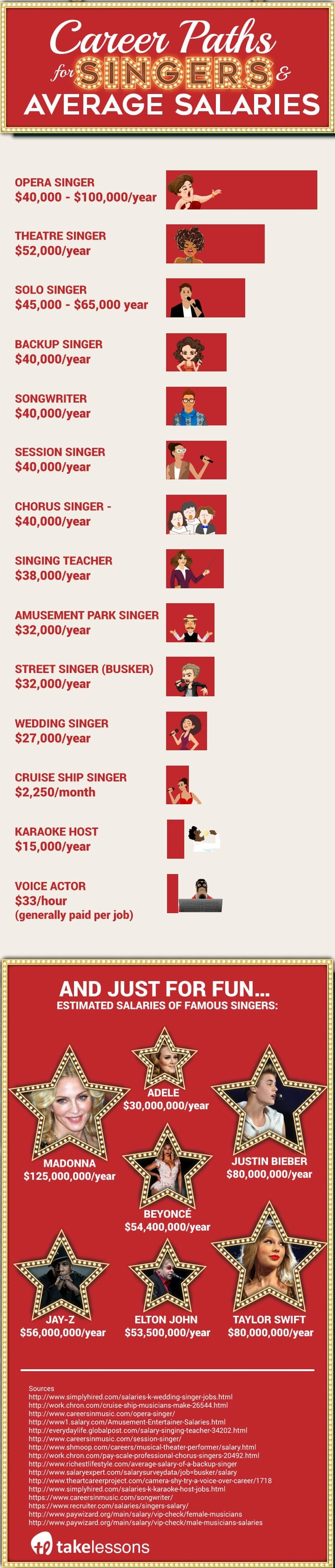 How to become a singer - career paths & average salaries infographic