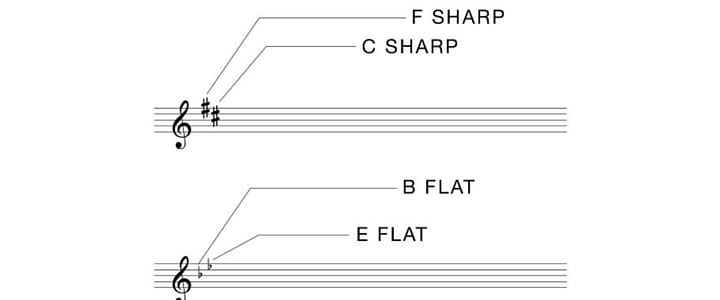 how to read violin notes