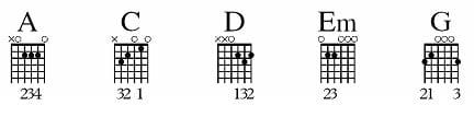 Basic Guitar Chords: A C D Em G