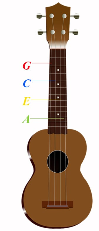 how to strum a ukulele