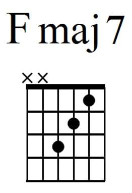 guitar guitar chords dsus guitar chords dsus at guitar