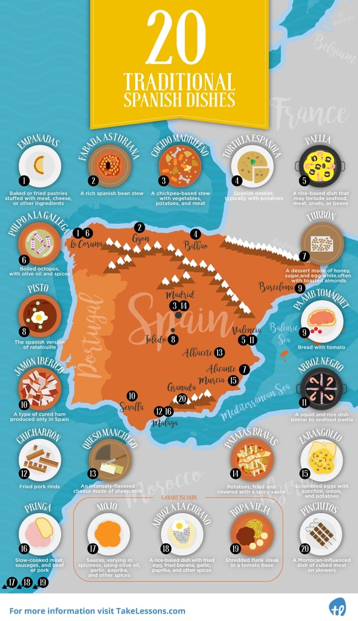 20 Traditional Spanish Dishes infographic