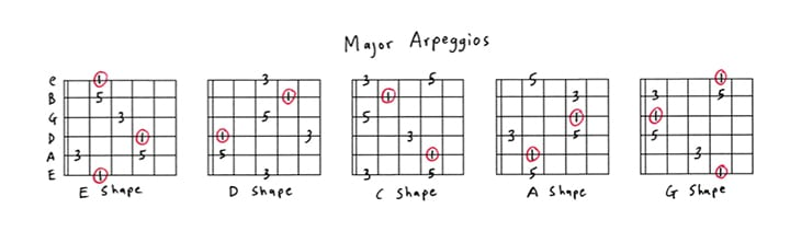 Guitar Arpeggios  The Complete Guide