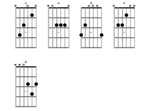 Guitar Page 3 Of 36 Takelessons Blog