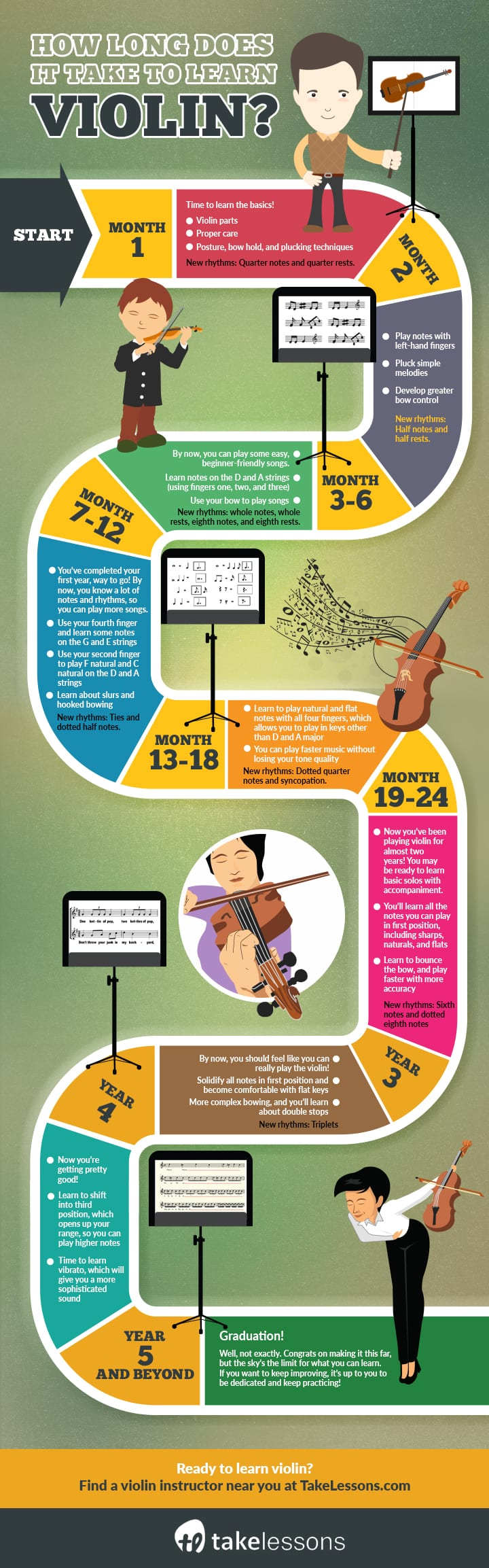 how long does it take to learn violin