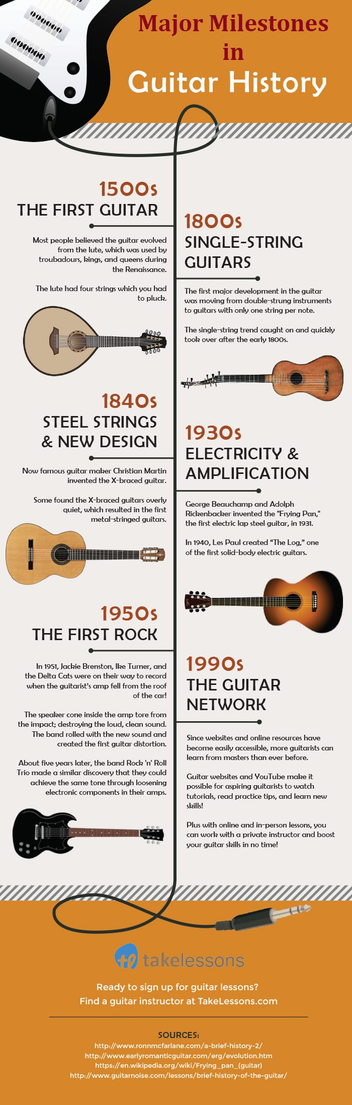 essay on the history of the guitar