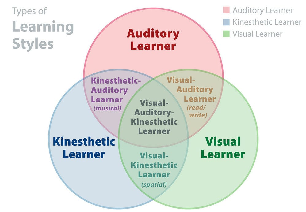 Learning styles for how to learn Korean fast