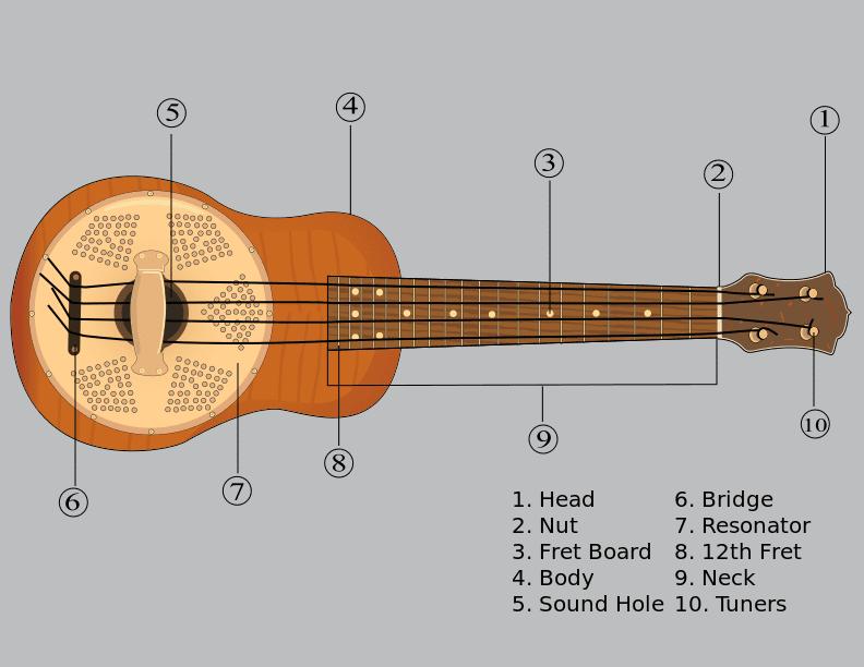 ukulele note chart